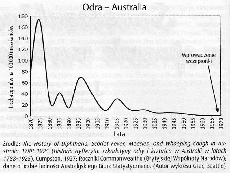 Odra - Australia - 1870 do 1970