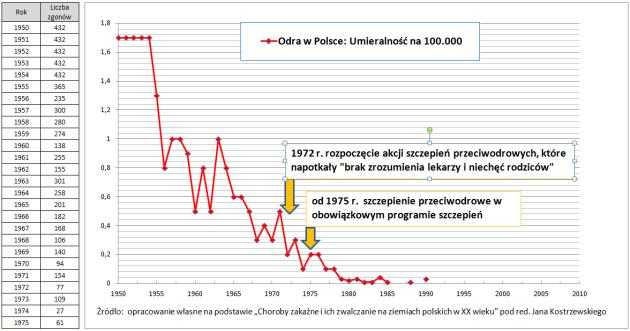 Odra w Polsce - umieralność na 100.000 - 1950 do 2010