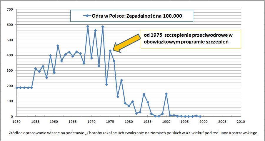 Odra w Polsce zapadalność od 1950 do 2010