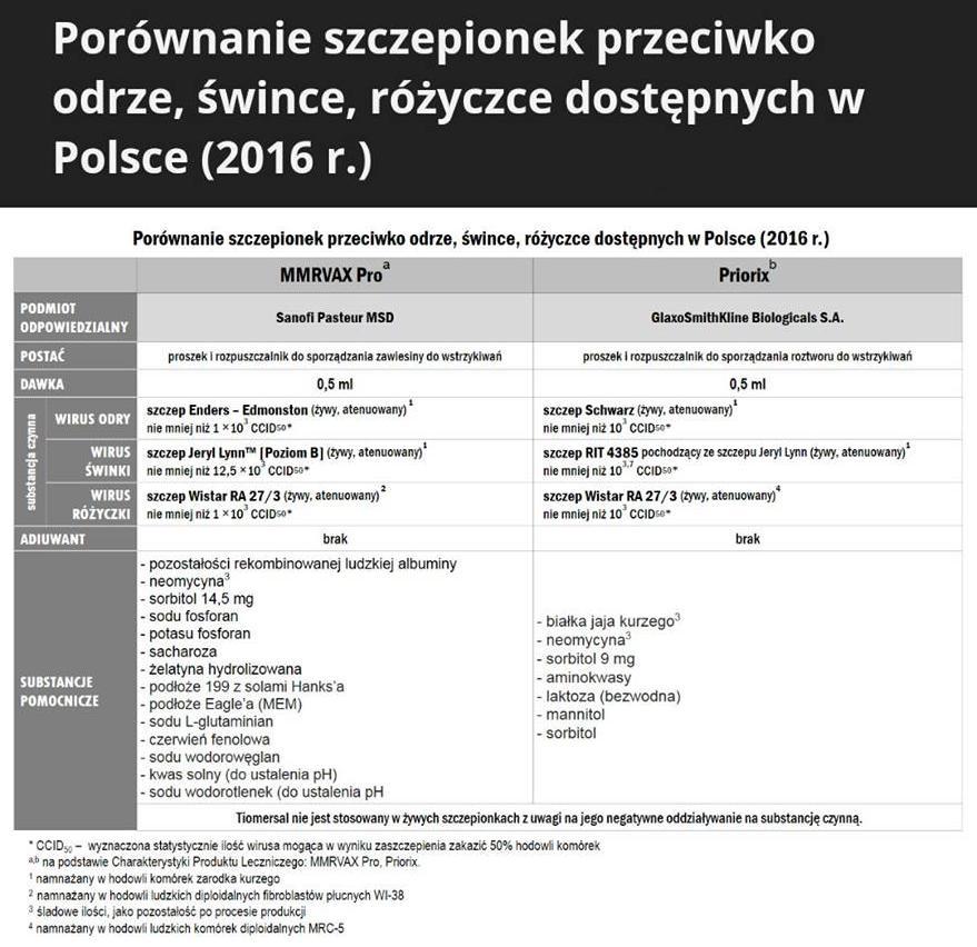 Porównanie szczepionek przeciwko odrze, śwince, różyczce dostępnych w Polsce (2016 r.)