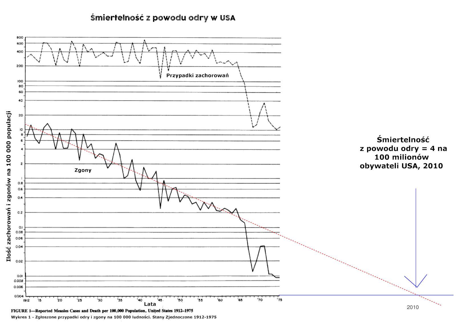 Śmiertelność z powodu odry w USA - do 2010 roku
