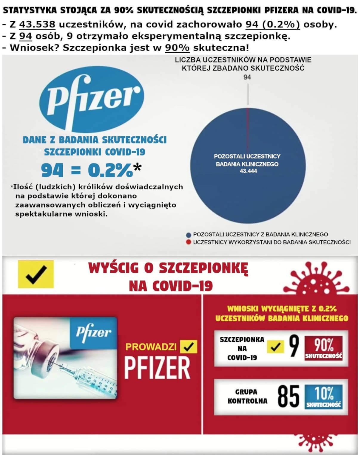 Statystyka stojąca za 90% skutecznością szczepionki Pfizera na COVID-19.