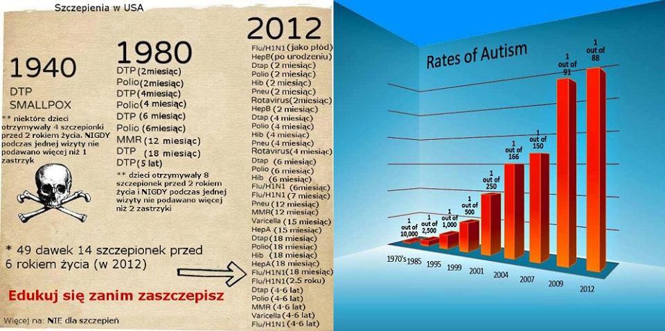 Szczepienia i wskaźnik autyzmu w USA