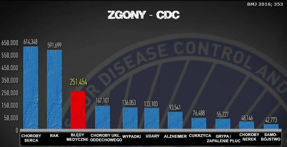 Cicha Pandemia: Błędy medyczne zabiją dużo więcej Amerykanów niż COVID-19. Zgony w USA - Jatrogenia