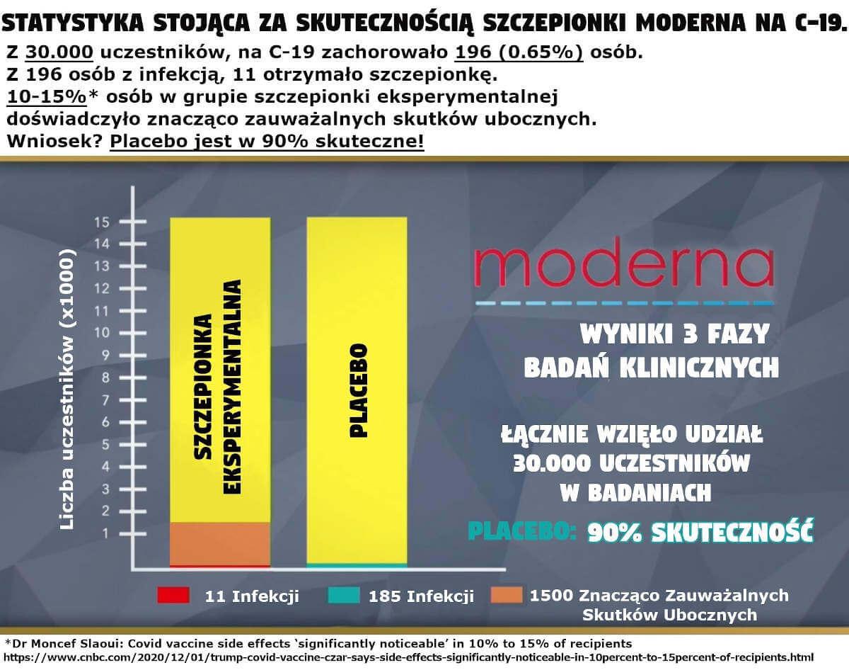 Moderna 90% placebo