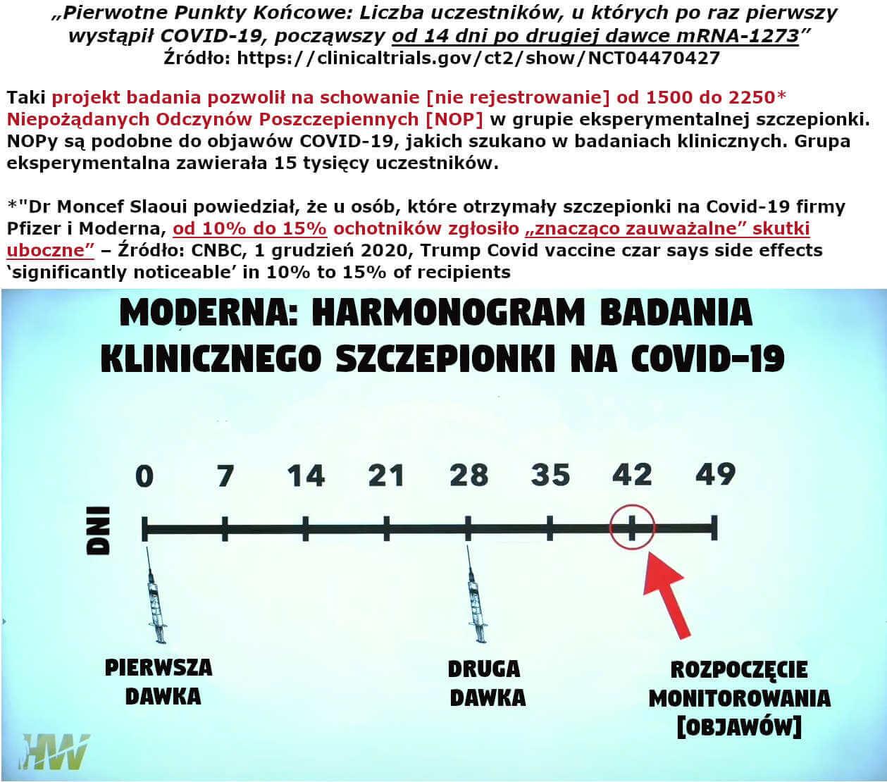 Moderna- harmonogram badania klinicznego szczepionki na COVID-19