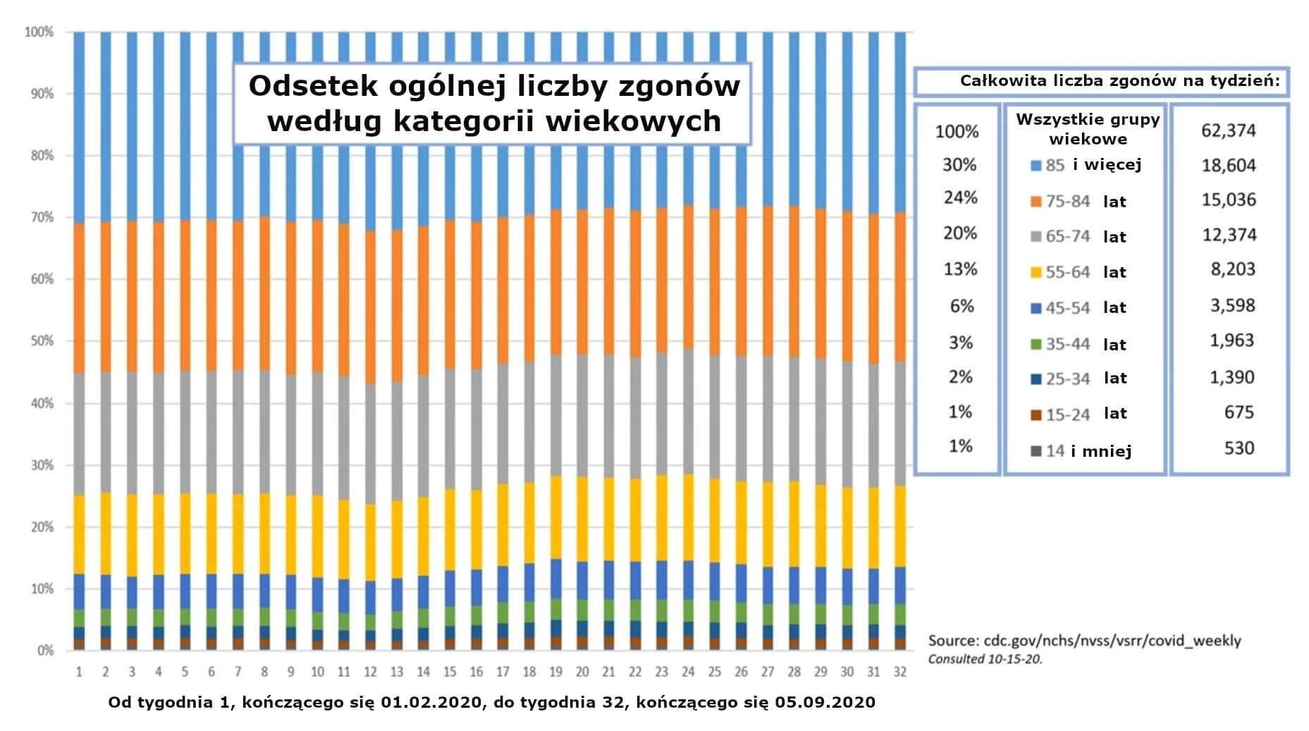 Odsetek wszystkich zgonów według kategorii wiekowej(1)