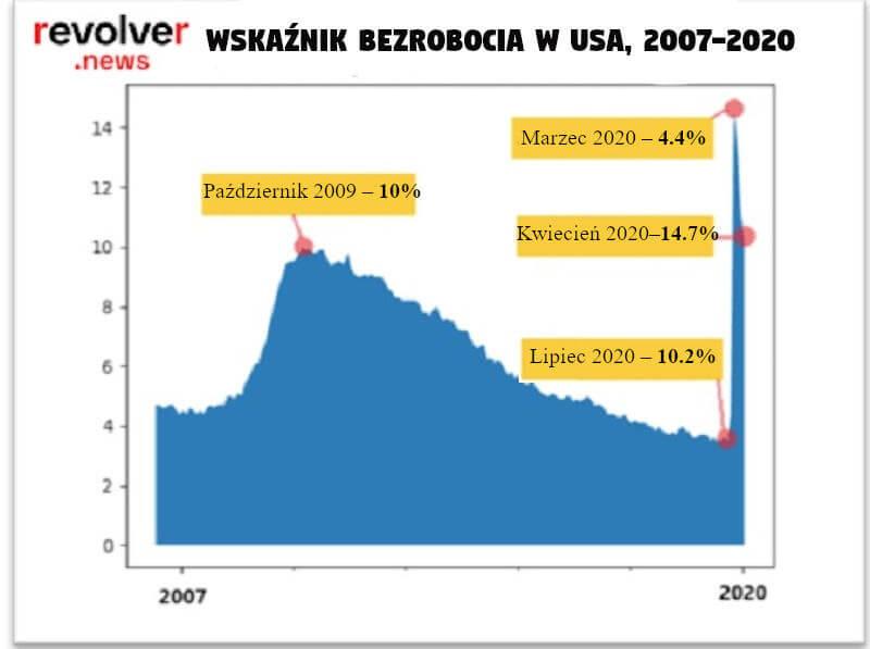 Wskaźnik bezrobocia w USA 2007-2020