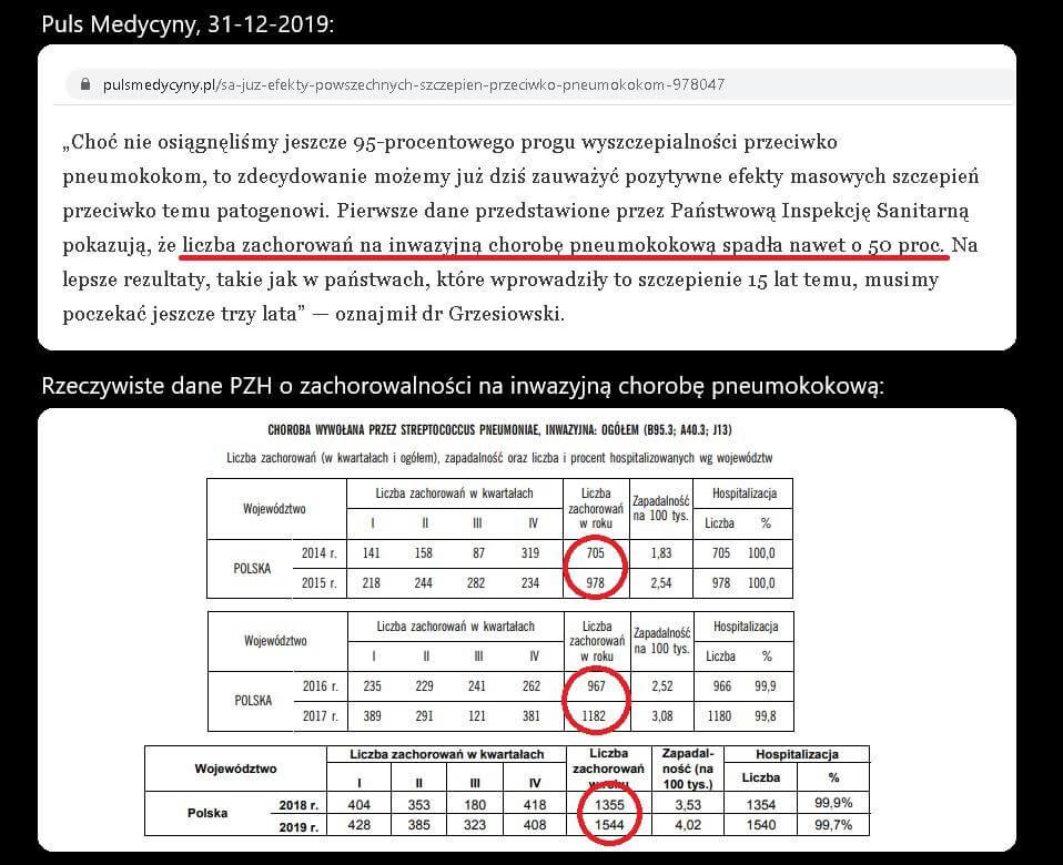 Zachorowalność na inwazyjną chorobę pneumokokową 2014-2019