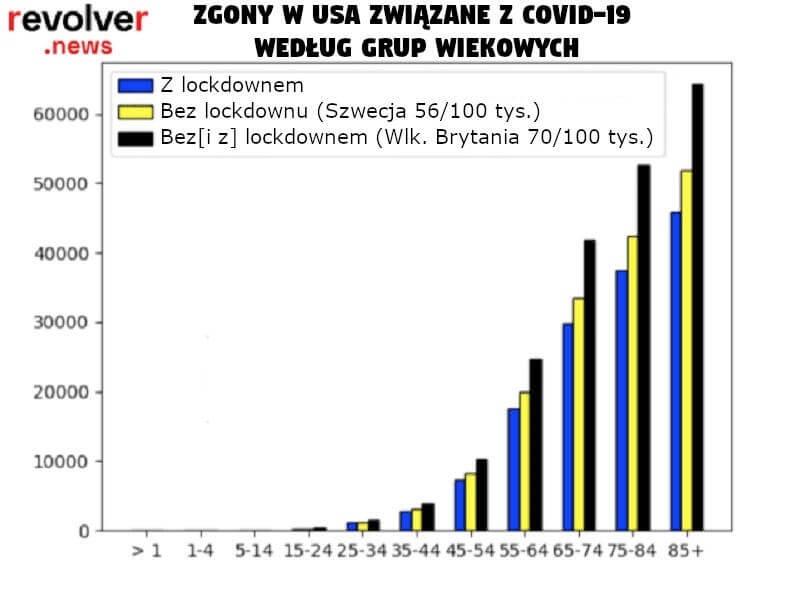 Zgony w USA związane z Covid-19 według grup wiekowych