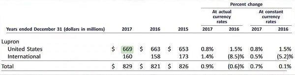 koszt Lupronu to kwoty w granicach od 775 dolarów i wzwyż na miesiąc