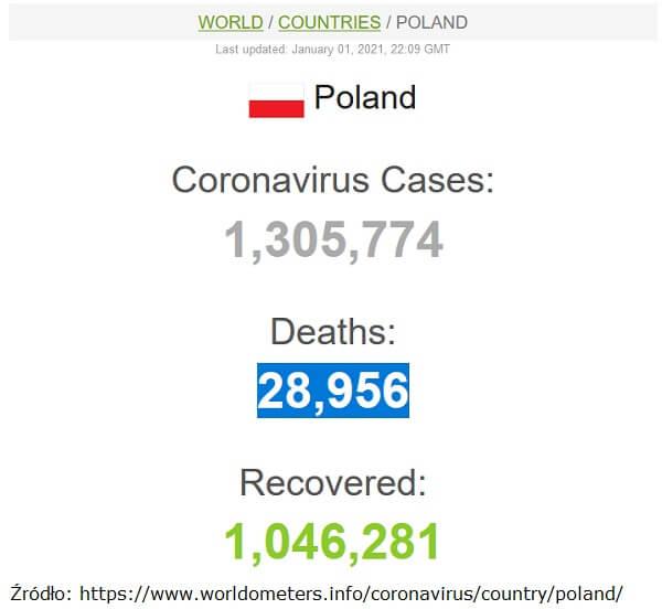 Liczba zgonów COVID w Polsce 1 styczeń 2021 - worldometers