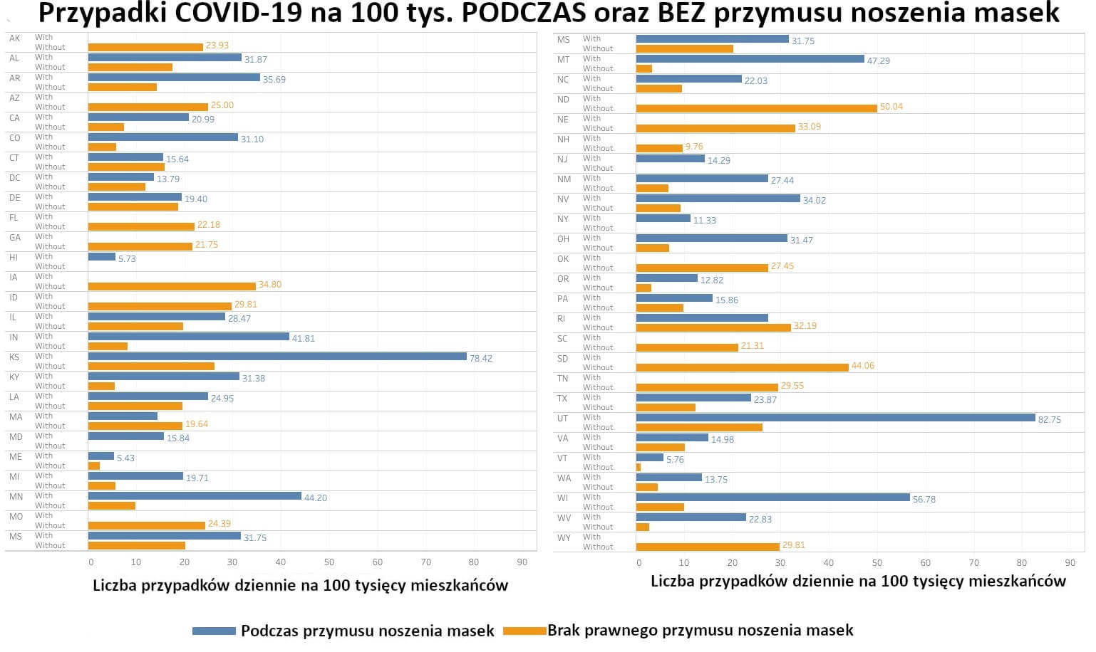 Przypadki COVID-19 na 100 tys. podczas oraz bez przymusu noszenia masek.