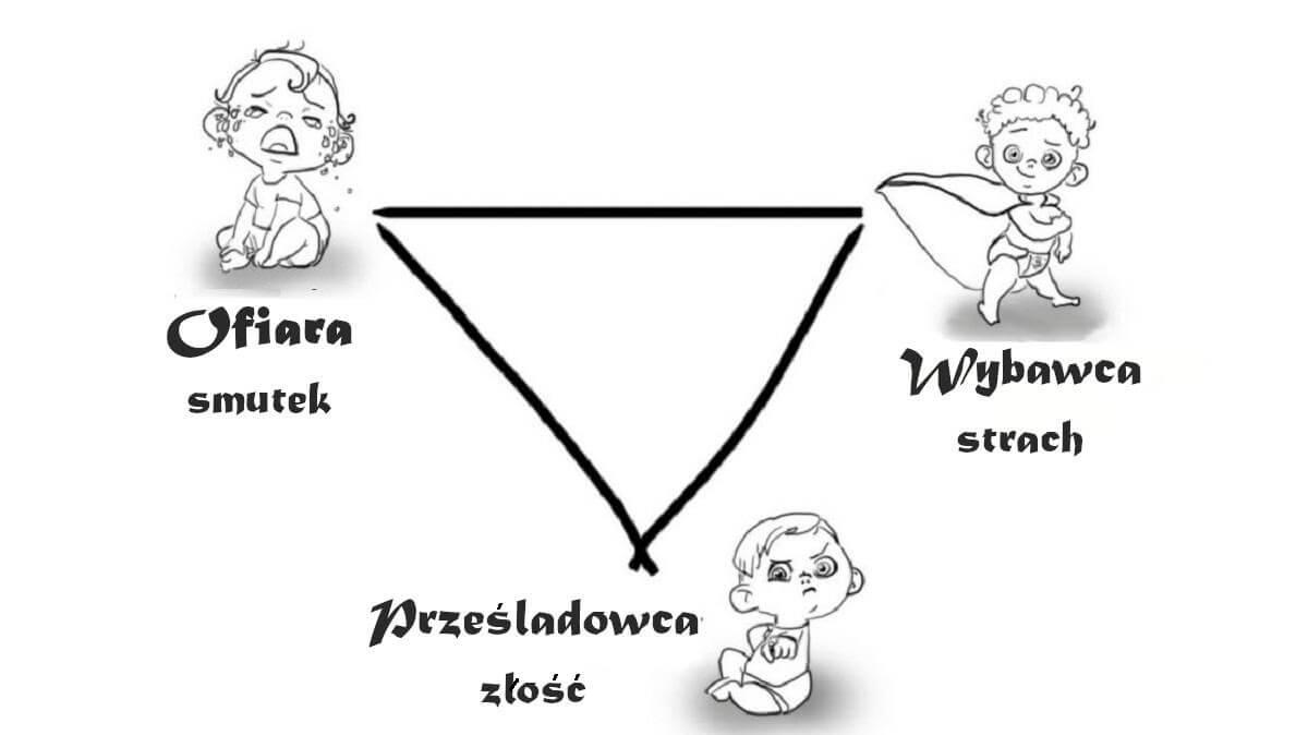 Trójkąt dramatyczny lub trójkąt Karpmana (trójkąt dramatyczny Karpmana)