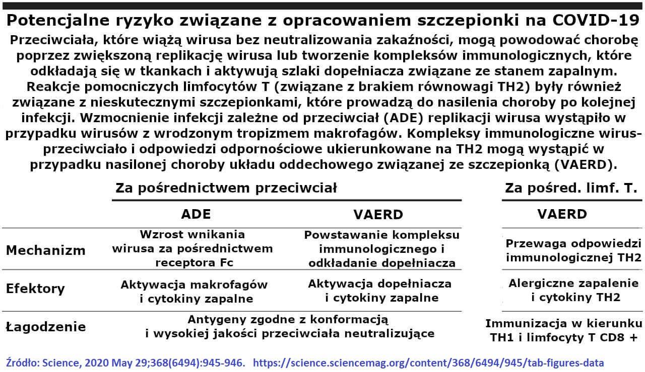 Potencjalne ryzyko związane z opracowaniem szczepionki na COVID-19