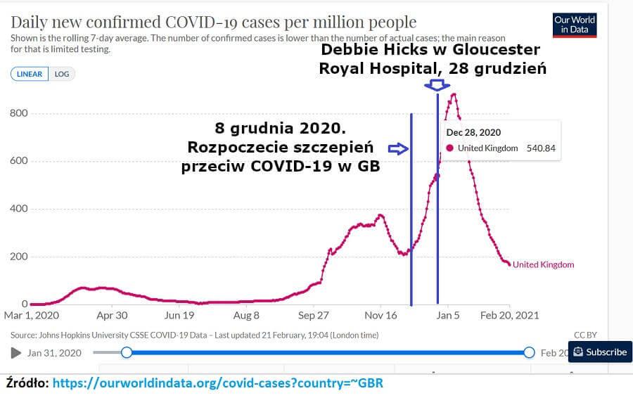 Przypadki COVID w Wielkiej Brytanii. Sprawdzamy szpital w Gloucester-Debbie Hicks