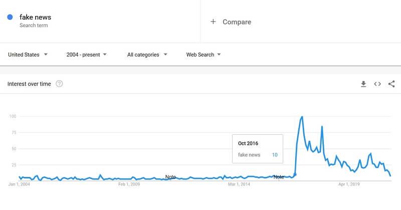 Początki medialnych fake newsów - google trends