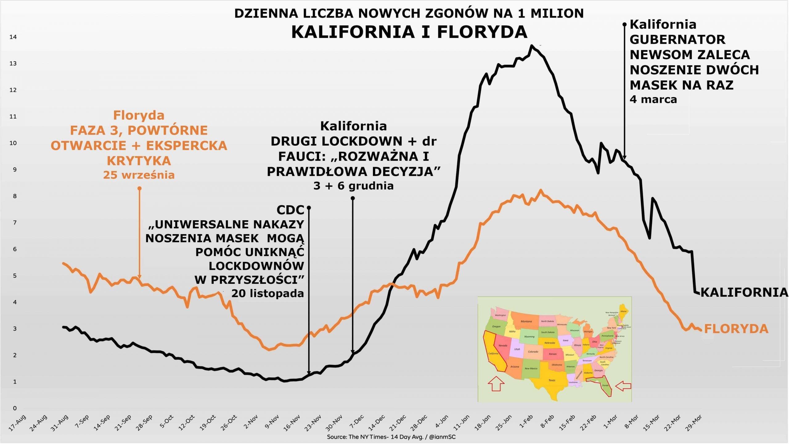 DZIENNA LICZBA NOWYCH ZGONÓW NA 1 MILION KALIFORNIA I FLORYDA