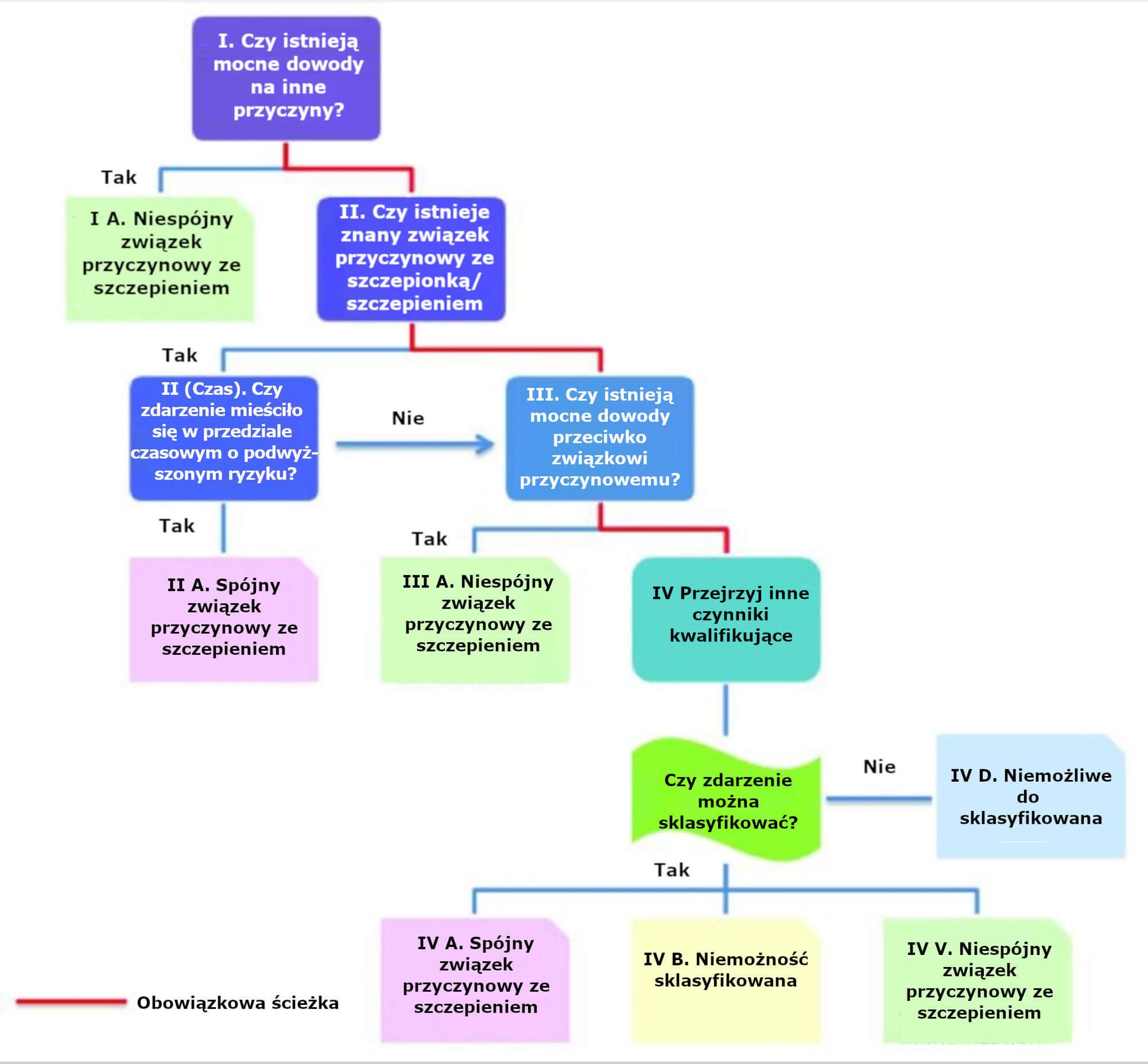 Nowy algorytm dotyczący skorygowanej klasyfikacji NOP