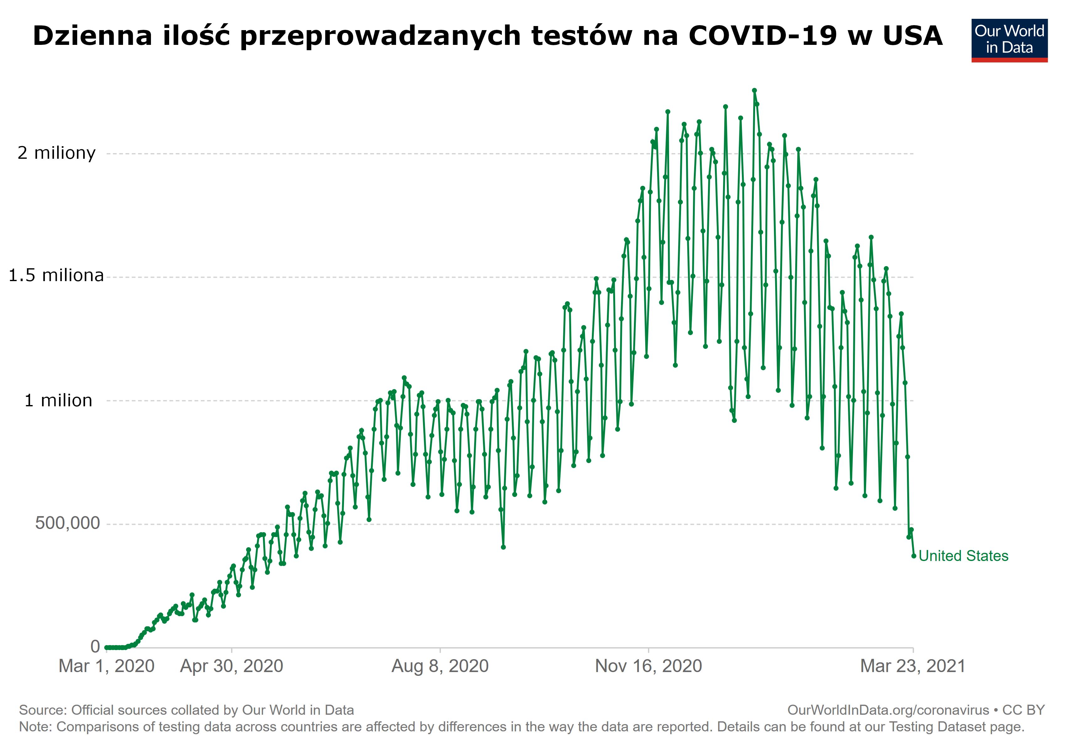 USA - dzienna ilość testów na COVID w USA