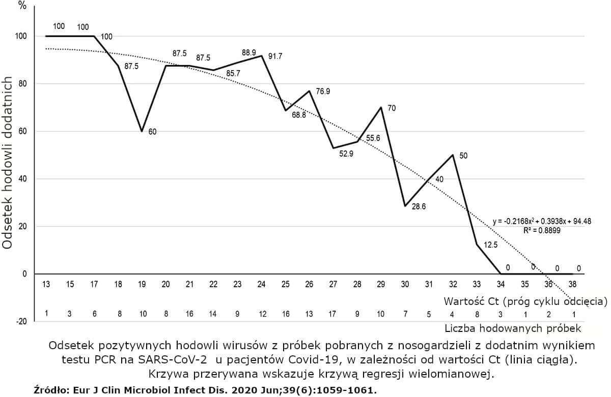 Odsetek pozytywnych hodowli wirusów z próbek z nosogardzieli z dodatnim wynikiem testu PCR na SARS-CoV-2