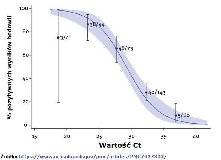 Zależność między wartością Ct RT-PCR a pozytywnym wynikiem hodowli w analizie regresji logistycznej efektów mieszanych, SARS-CoV-2, Anglia, styczeń-maj 2020 r. (n = 324).