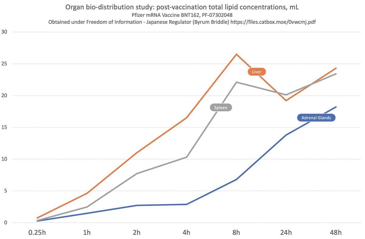 BNT162 - Badanie biodystrybucji w narządach - całkowite stężenie lipidów po szczepieniu, mL