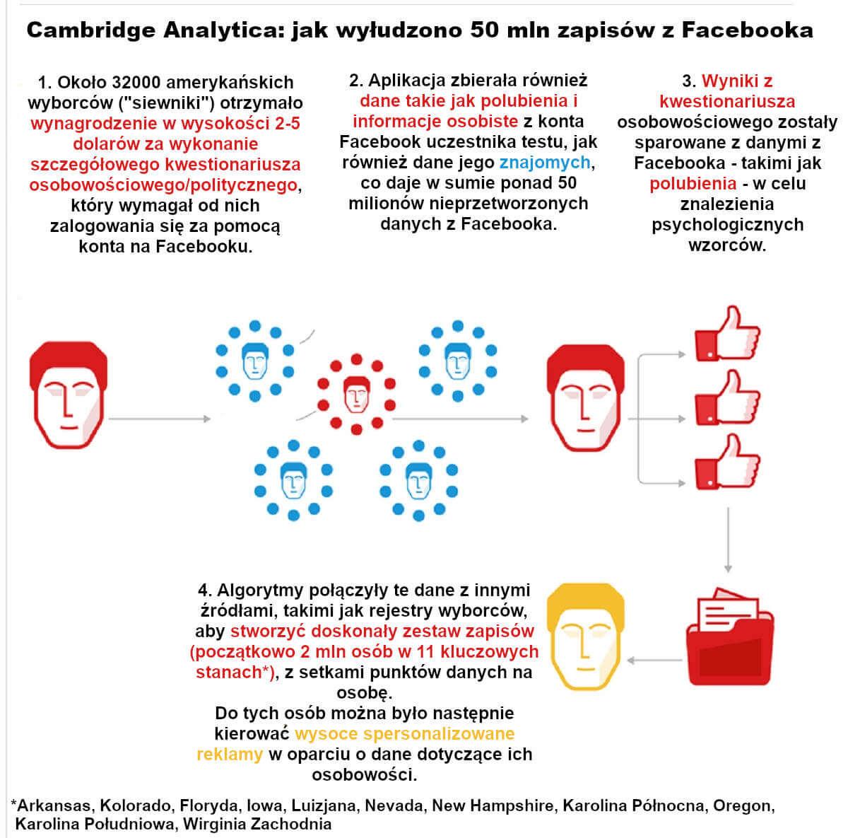 Cambridge Analytica - jak wyłudzono 50 mln zapisów z Facebooka