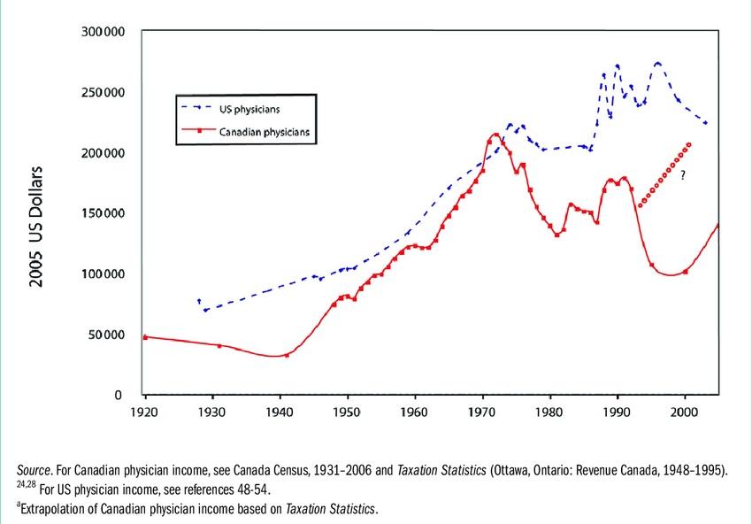 Zarobki lekarzy w USA i Kanadzie 1920 - 2005