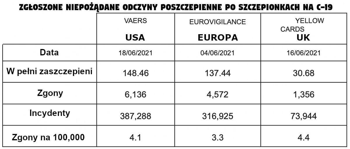 Zgłoszone niepożądane odczyny poszczepienne po szczepionkach na C-19 [Czerwiec 2021] Europa