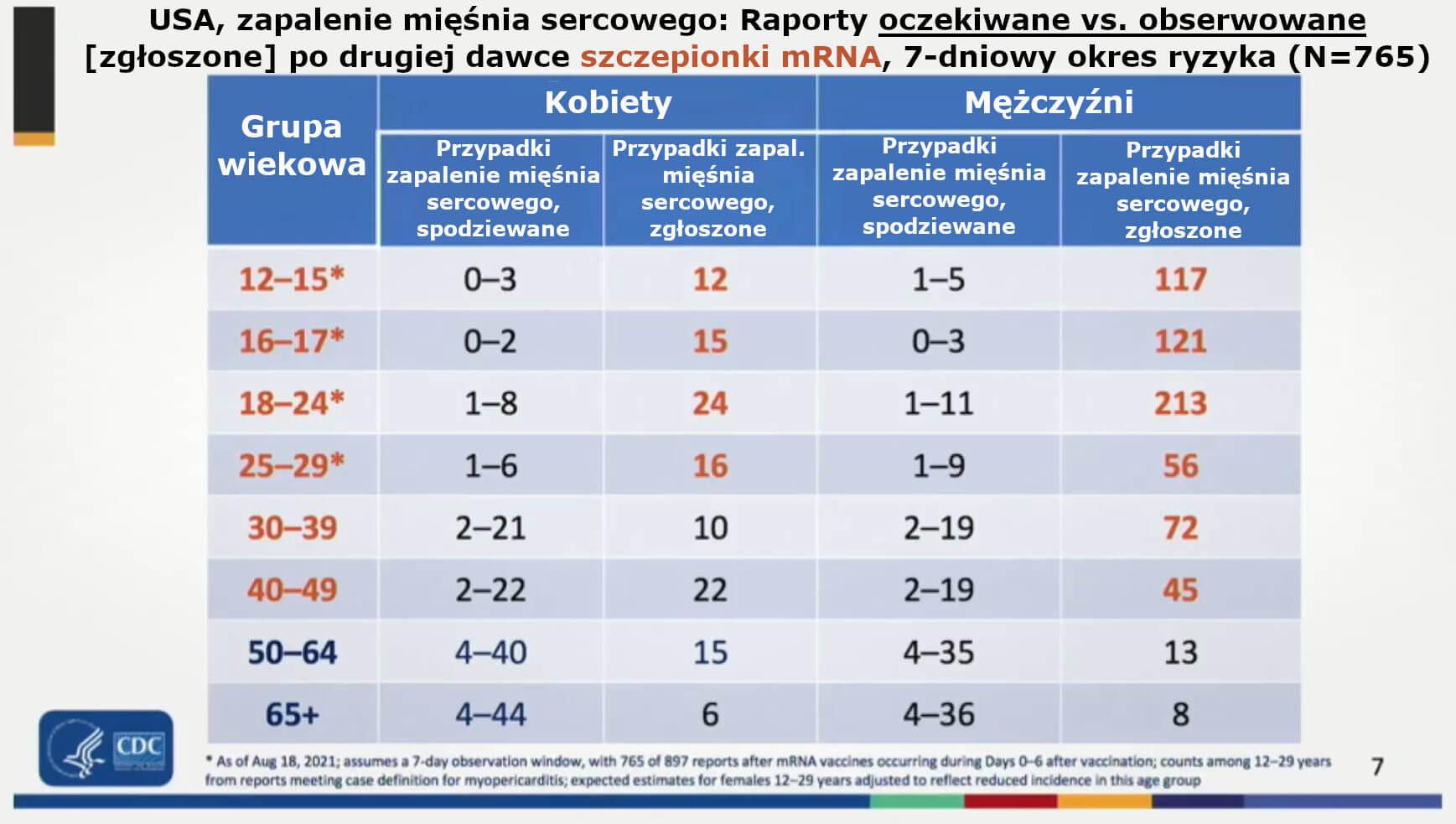 Zapalenie mięśnia sercowego po szczepionkach mRNA na C-19. Raporty oczekiwane vs. obserwowane po drugiej dawce szczepionki